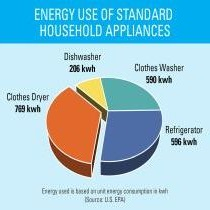 Refrigerator use increases energy bill